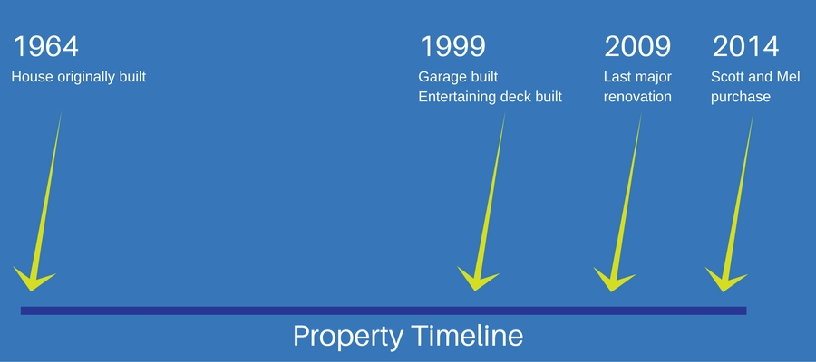 depreciation of renovations timeline
